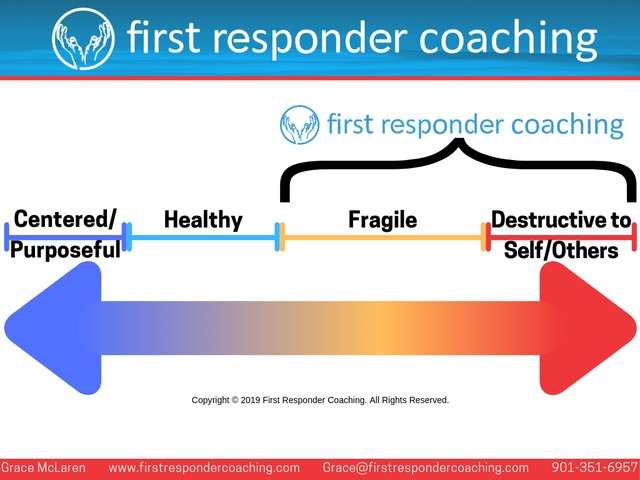 First Responder Coaching Continuum.png