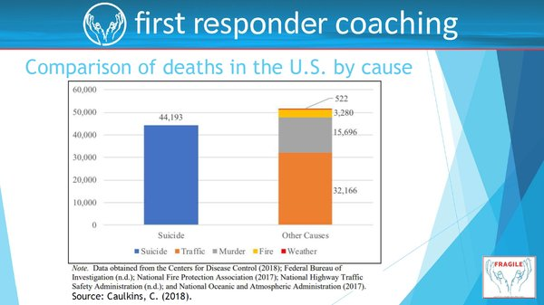 First Responder Coaching Comparision of Deaths in the U.S..png
